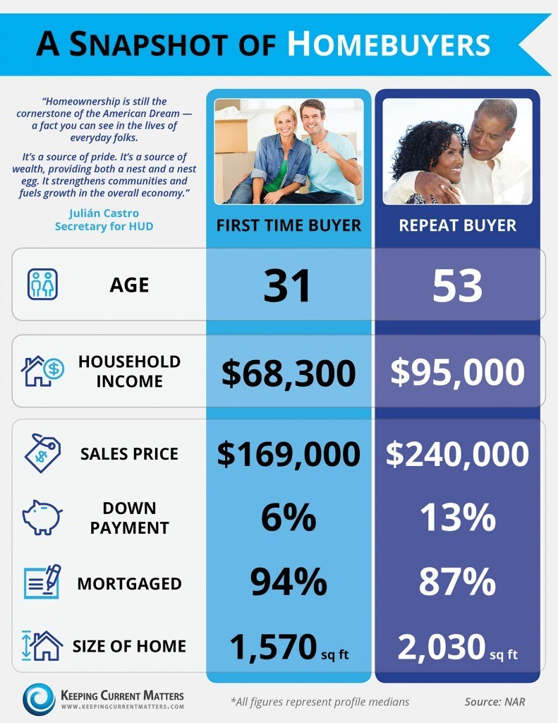 Homebuyer Snapshot