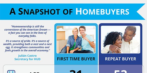 A Snapshot of Home Buyers